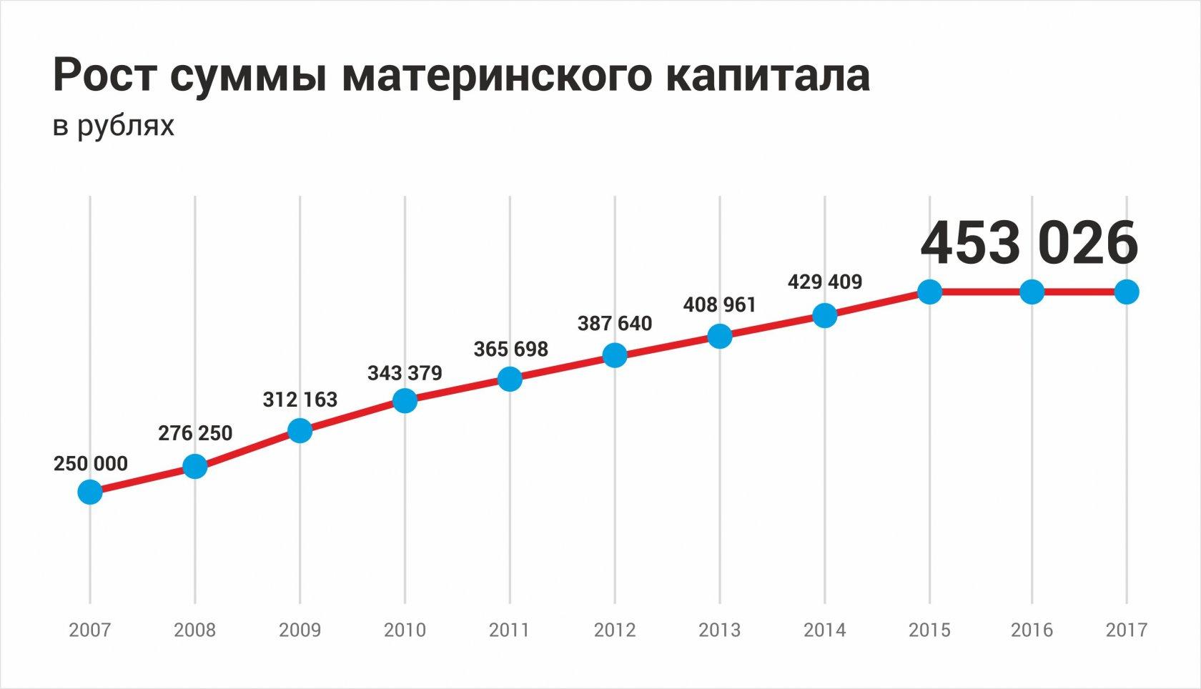 На сколько увеличится материнский капитал в 2018