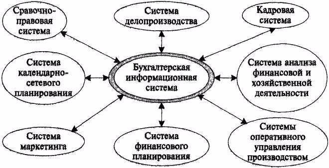 Схема учета готовой проду