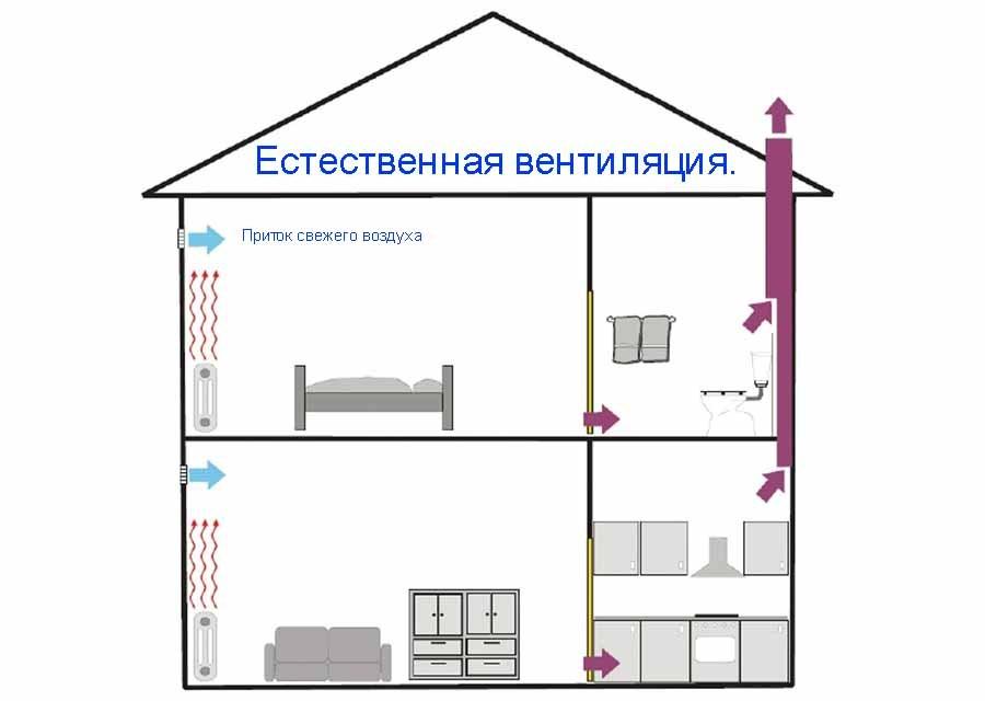 Вытяжная вентиляция в частном деревянном доме 7