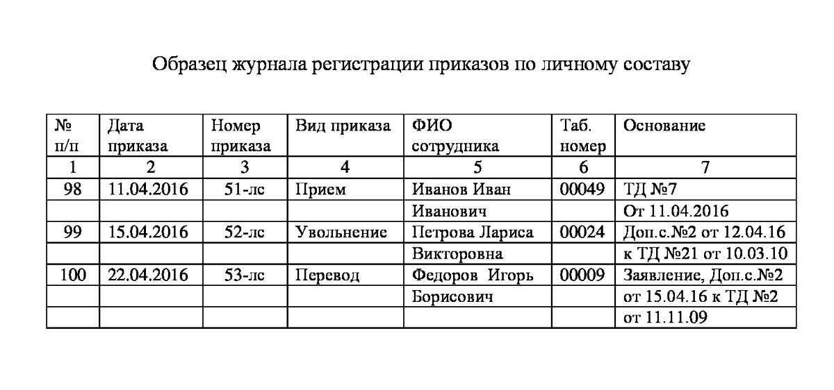 Образцы Приказов По Кадрам В Казахстане