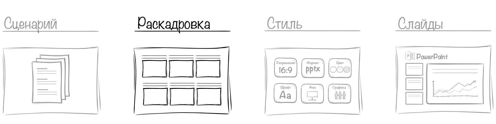 Как сделать раскадровку презентации