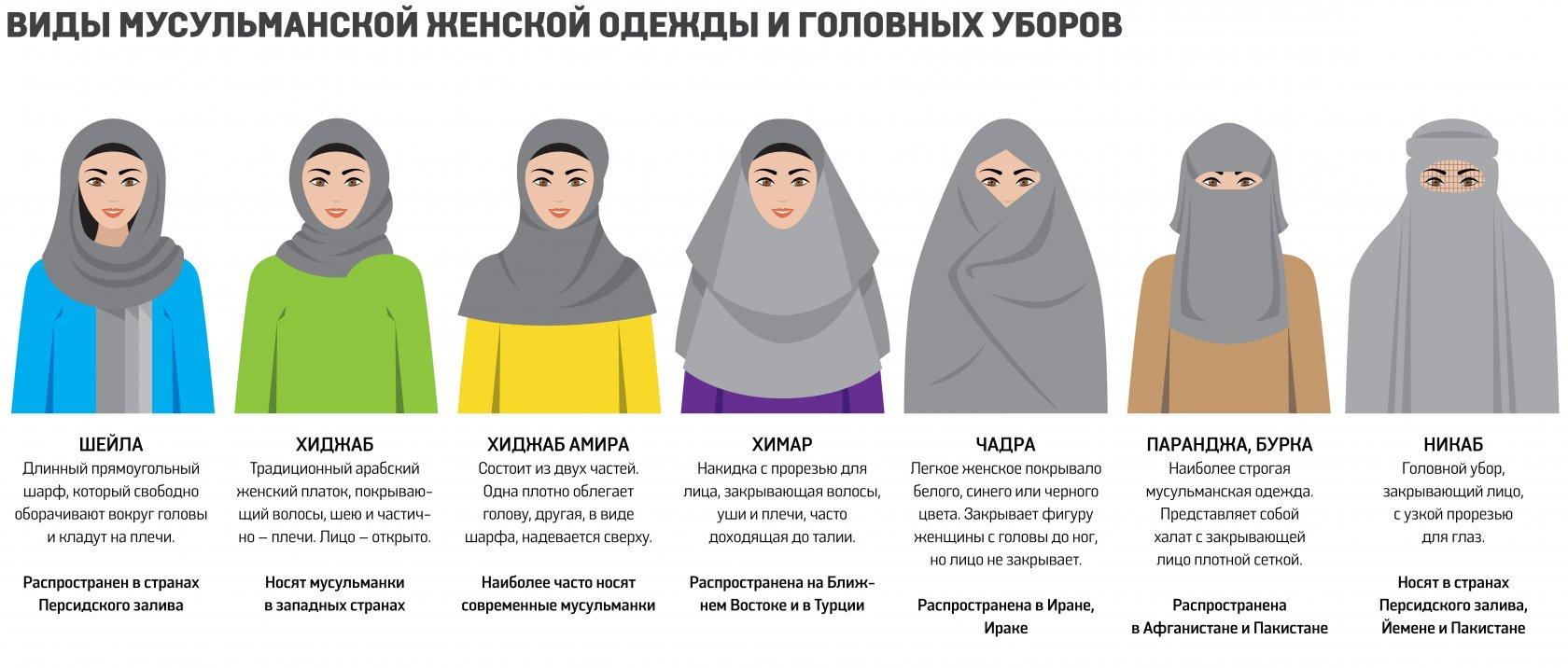 Можно ли носить мусульманскую одежду