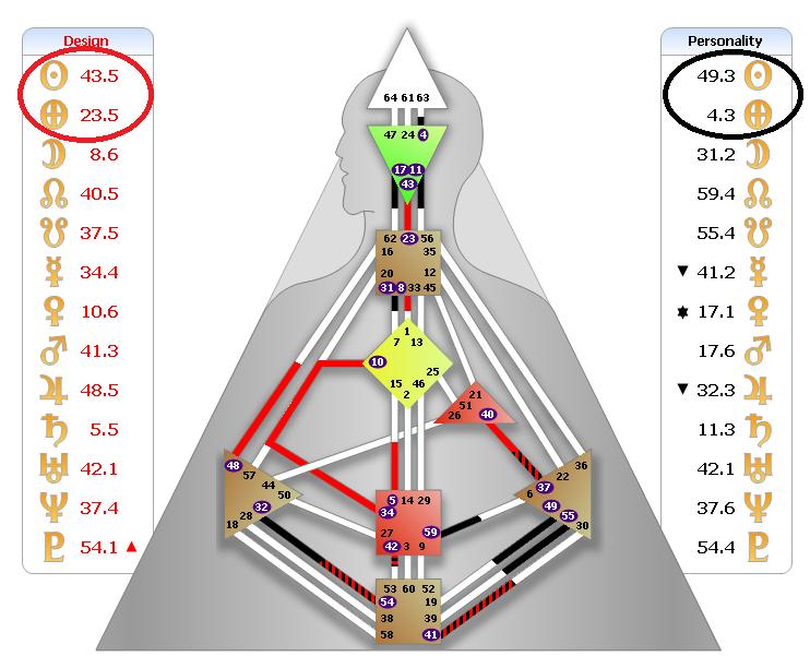 Дизайн человека расчёт инкарнационного креста