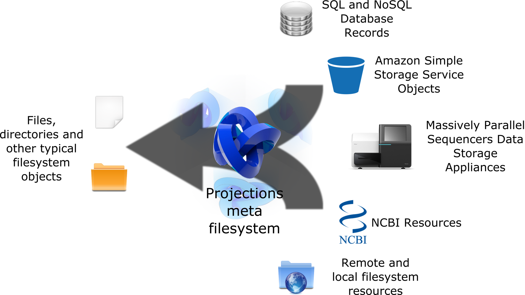 Projections meta filesystem: file access to non-file resources