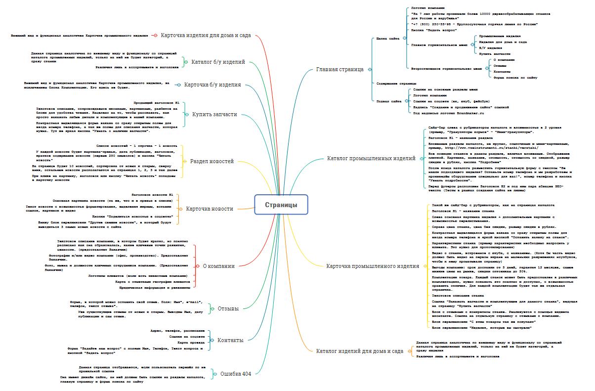 Программы для создания сайта на php