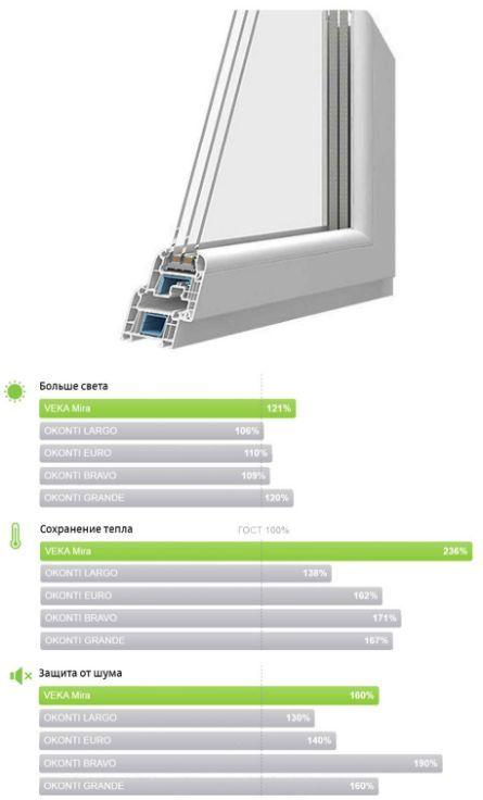Оконный профиль VEKA MIRA (OKONTI MIRA) для витражных окон и его характеристики