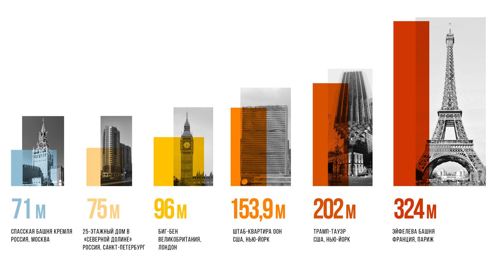 инфографика о высоте зданий в жк северная долина, застройщик главстрой-спб, читать на фонтанке
