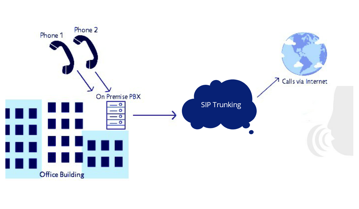 What is SIP Trunking (Session Initiation Protocol)?