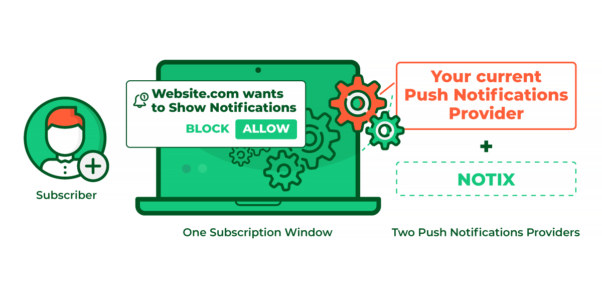 Subscription window with Parallel testing