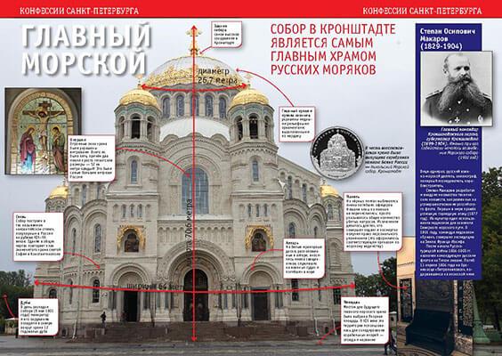 Морской собор в Кронштадте. История