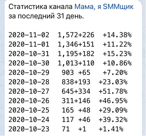 Скриншот статистики прироста подписчиков в telegram-канале