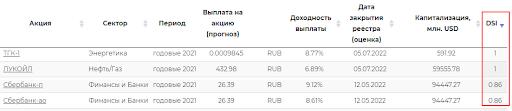Индекс стабильности дивидендов российских компаний