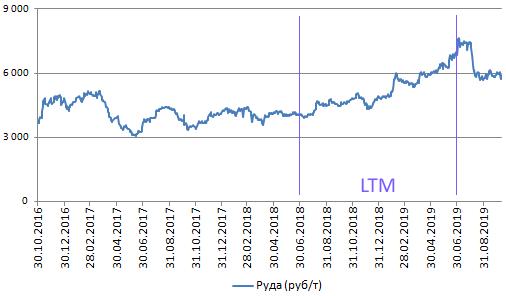 Мы актуализировали модель ММК и проанализировали историческое поведение внутренних и экспортных цен на плоский прокат