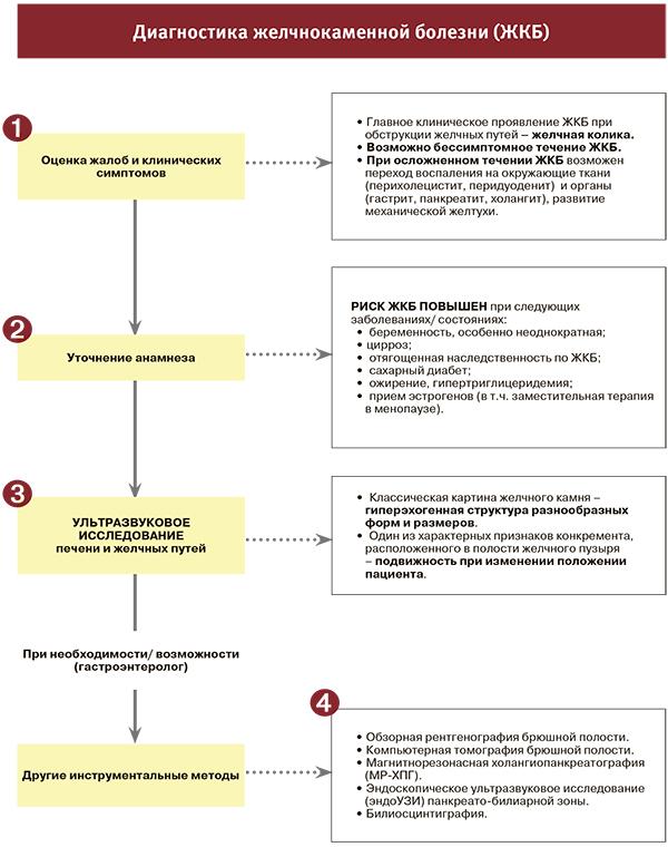 ЖКБ диагностика