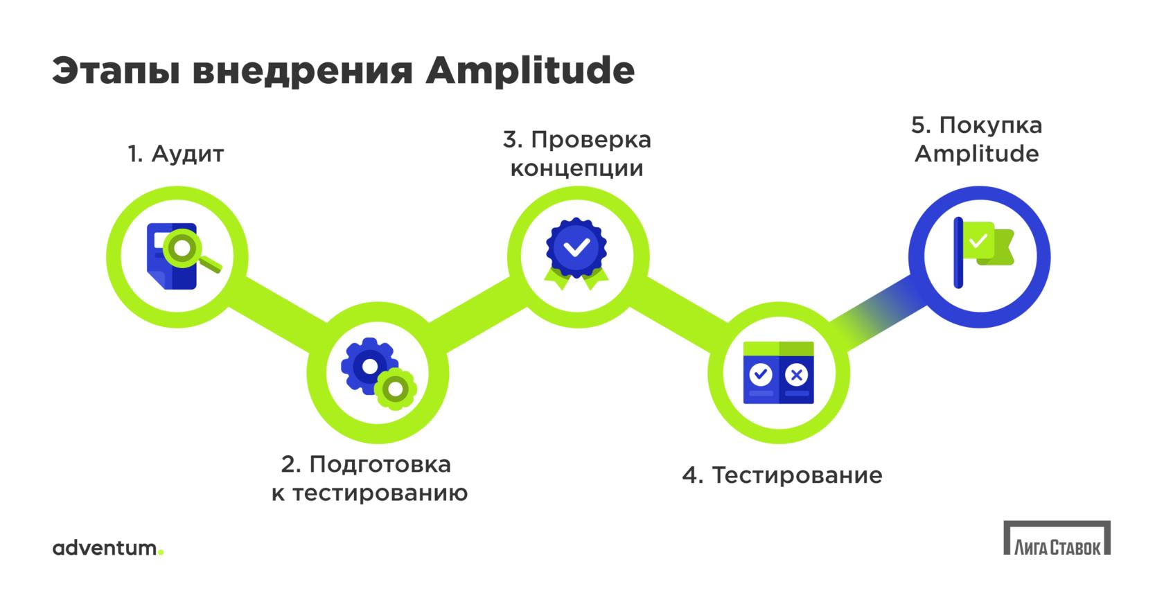Этапы внедрения сервиса продуктовой аналитики Amplitude
