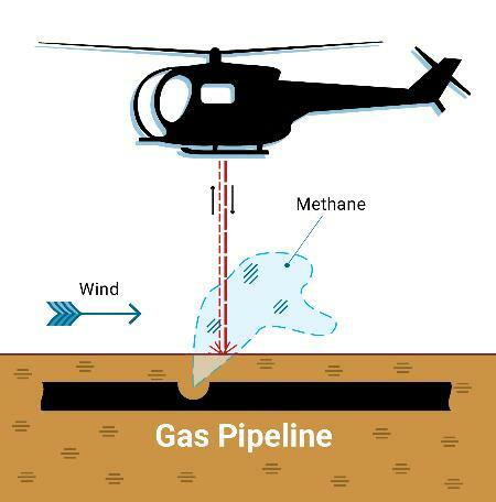 Laser Methane Assessment