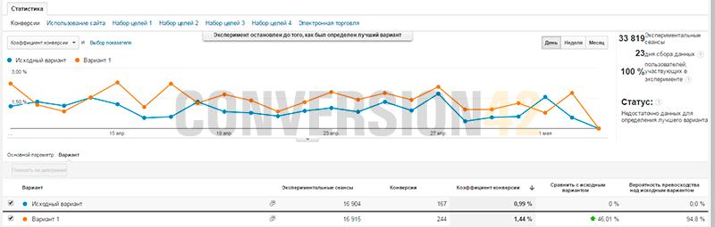 А/Б тест: рост конверсии магазина на 46%