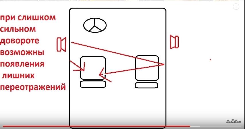 расположение колонок в авто