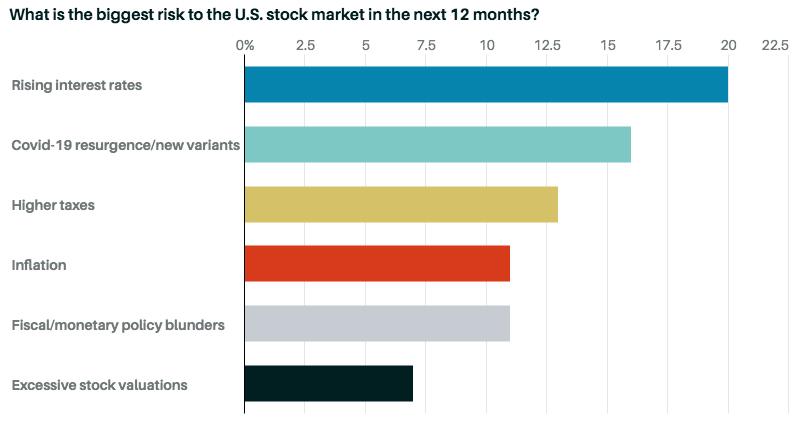 Риски для фондового рынка США