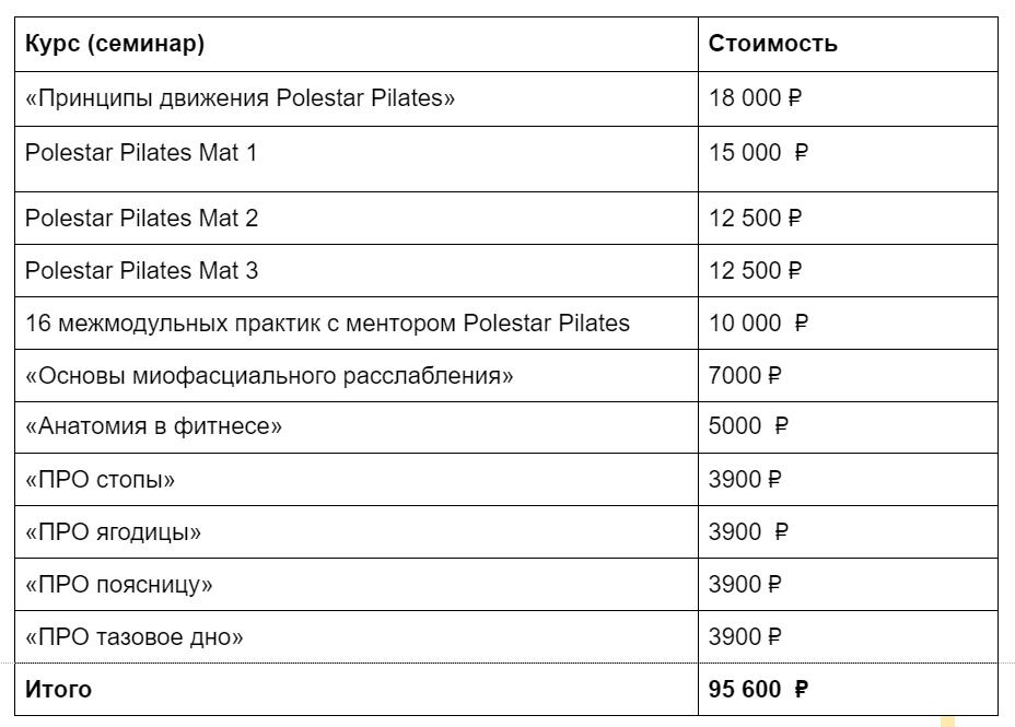 Пройденные курсы с ценной