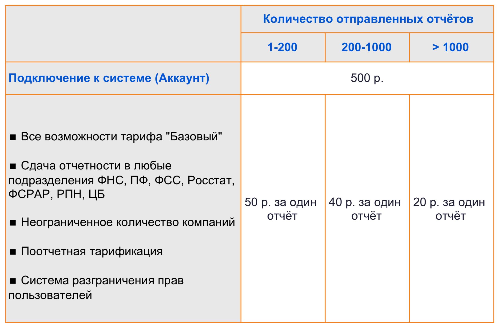 Подключение электронной отчетности стоимость регистрация в качестве ип в казахстане