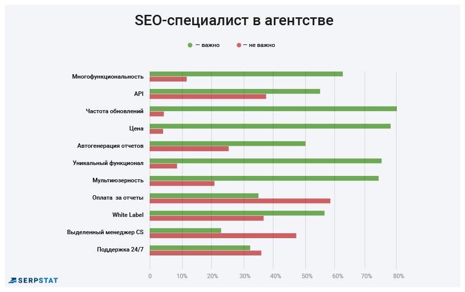 Лучшие SEO-инструменты: кто, как и зачем выбирает — результаты опроса 16261788148043
