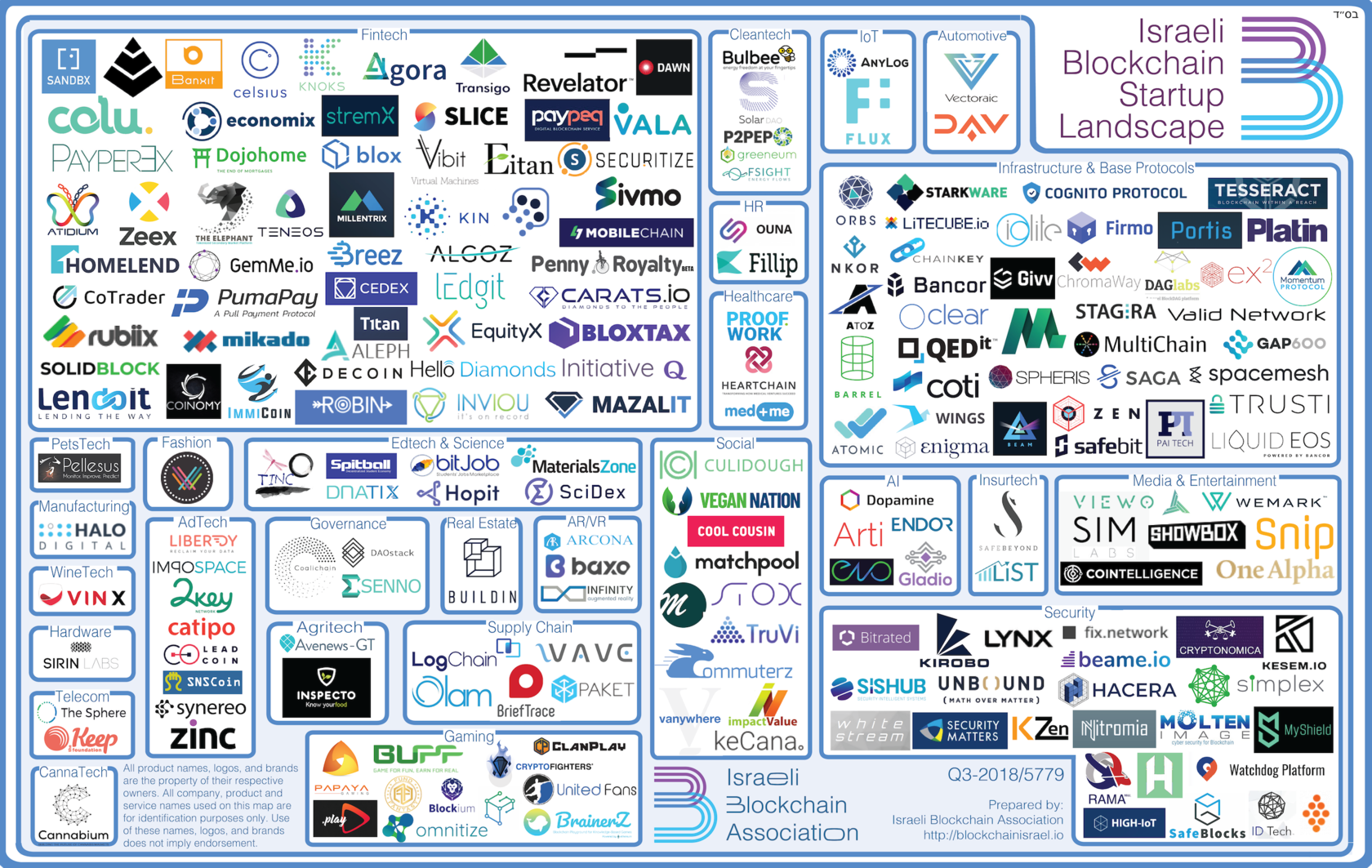 Israeli Blockchain Startup Landscape