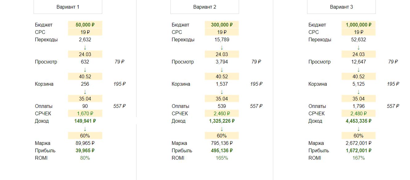 Таблица расчета стоимости конверсий