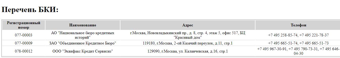 Бюро кредитных историй казачий переулок 11