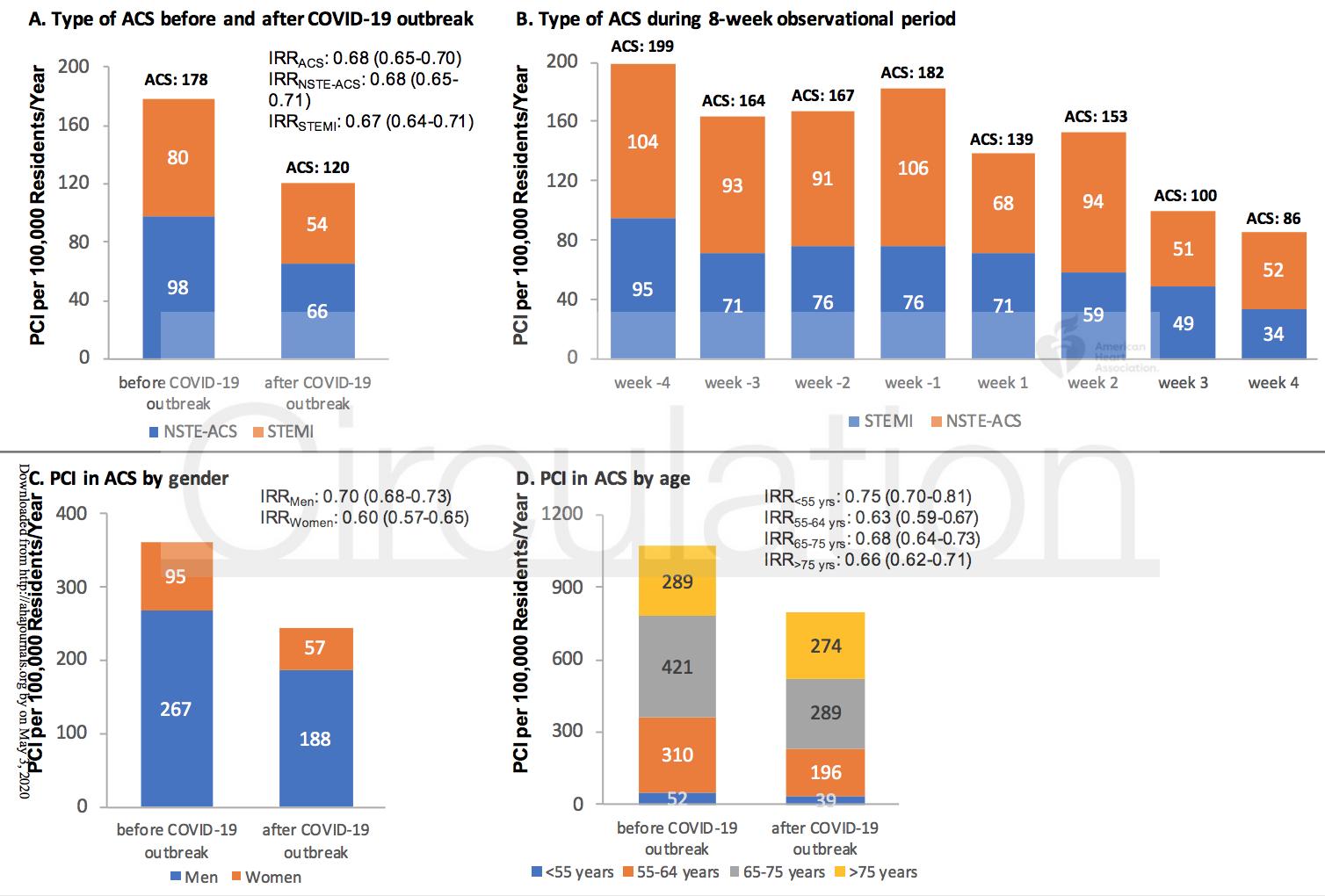 Выполнение ЧКВ у больных с ОКС в период пандемии COVID-19: статистические закономерности
