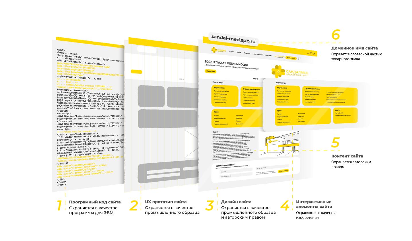 Правовая защита дизайна сайта, прототипов, отдельных элементов дизайна сайта.