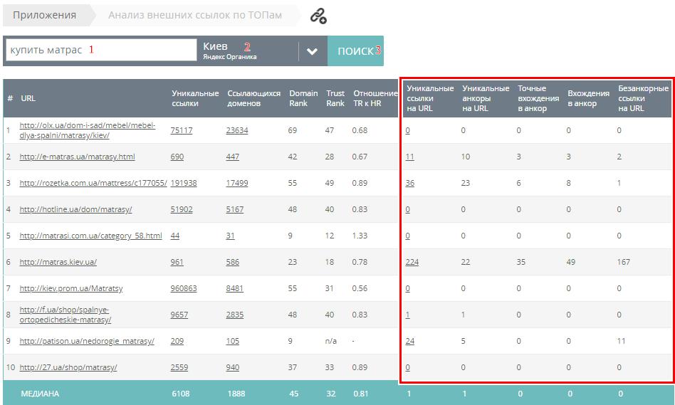 анализ бэклинков в топ-10 по мегаиндекс