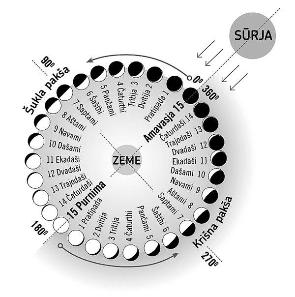 _01 Как применять лунный календарь?