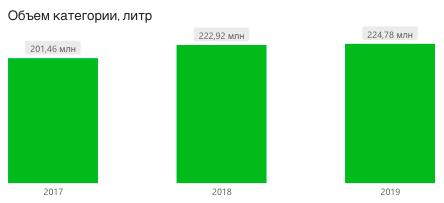 потребление яблочного сока, РФ, 2017-2019, литры