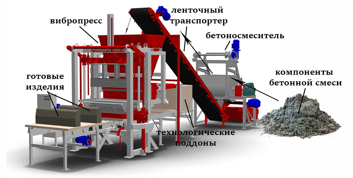 бетонная смесь для вибропрессования