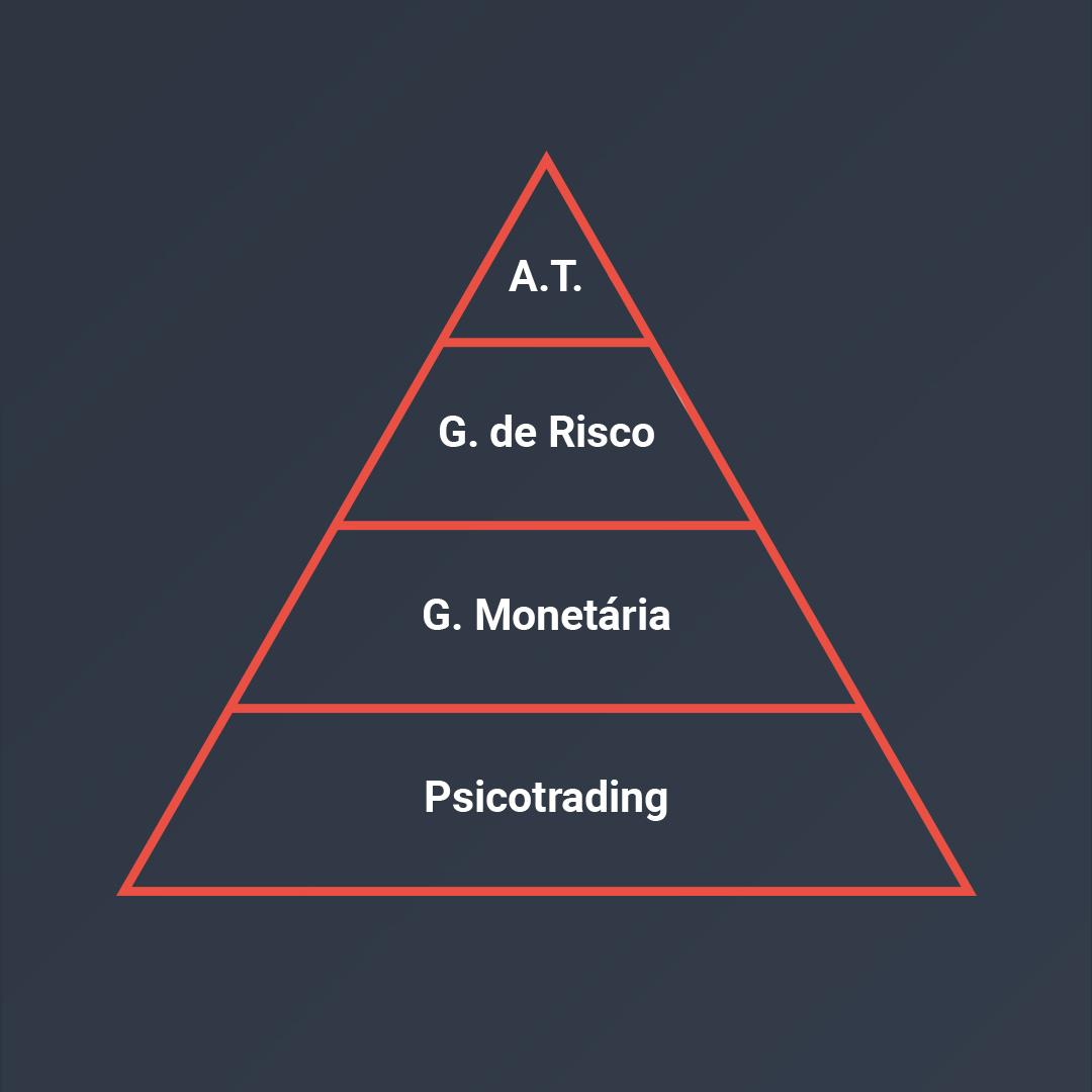 A pirâmide do conhecimento do trading
