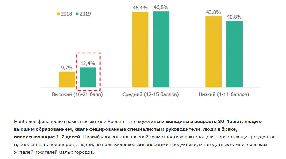 Статистика по финансовой грамотности