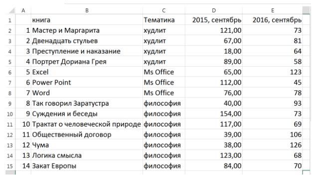 Таблица литературы