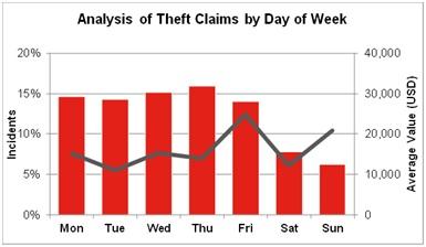 Количество жалоб о кражах по дням недели (Источник: TT Club.)