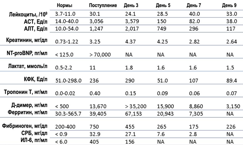 Рисунок 1. Динамика лабораторных показателей