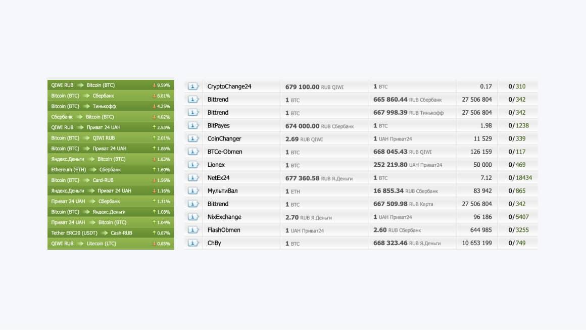 Скриншот обменника Bestchange где можно обменять PayPal