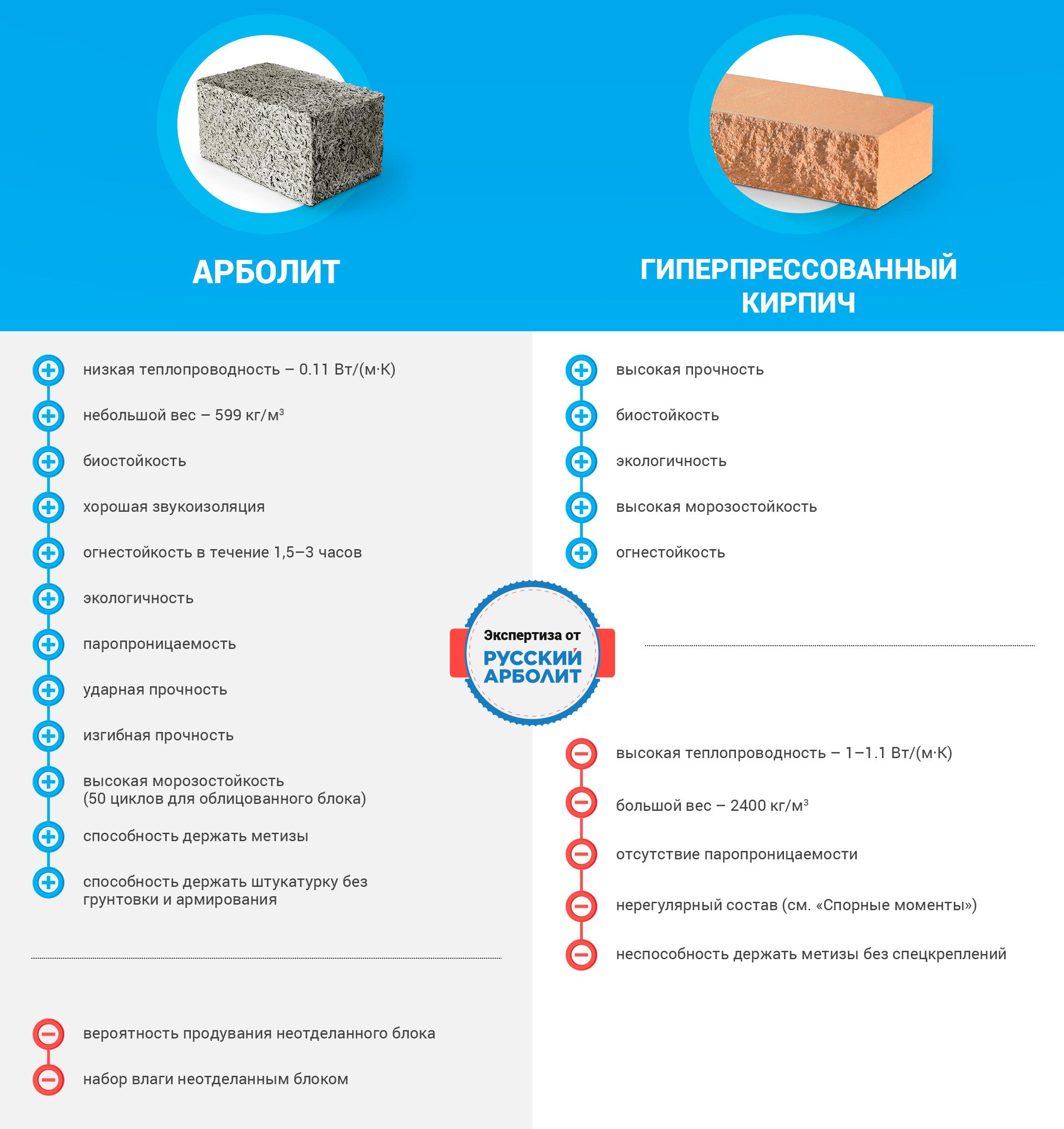 арболит или пенобетон
