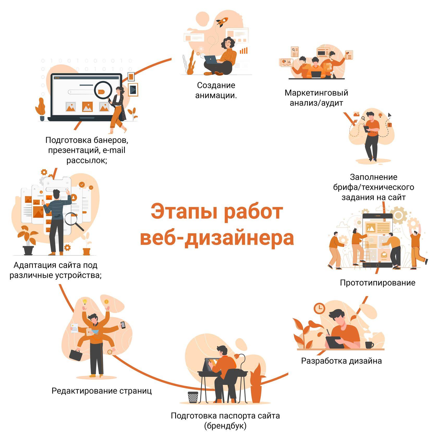 Этапы работ веб-дизайнера