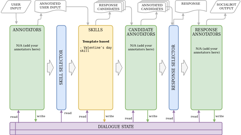 Figure 3. The Diagram Of The Simple AI Assistant Demo System
