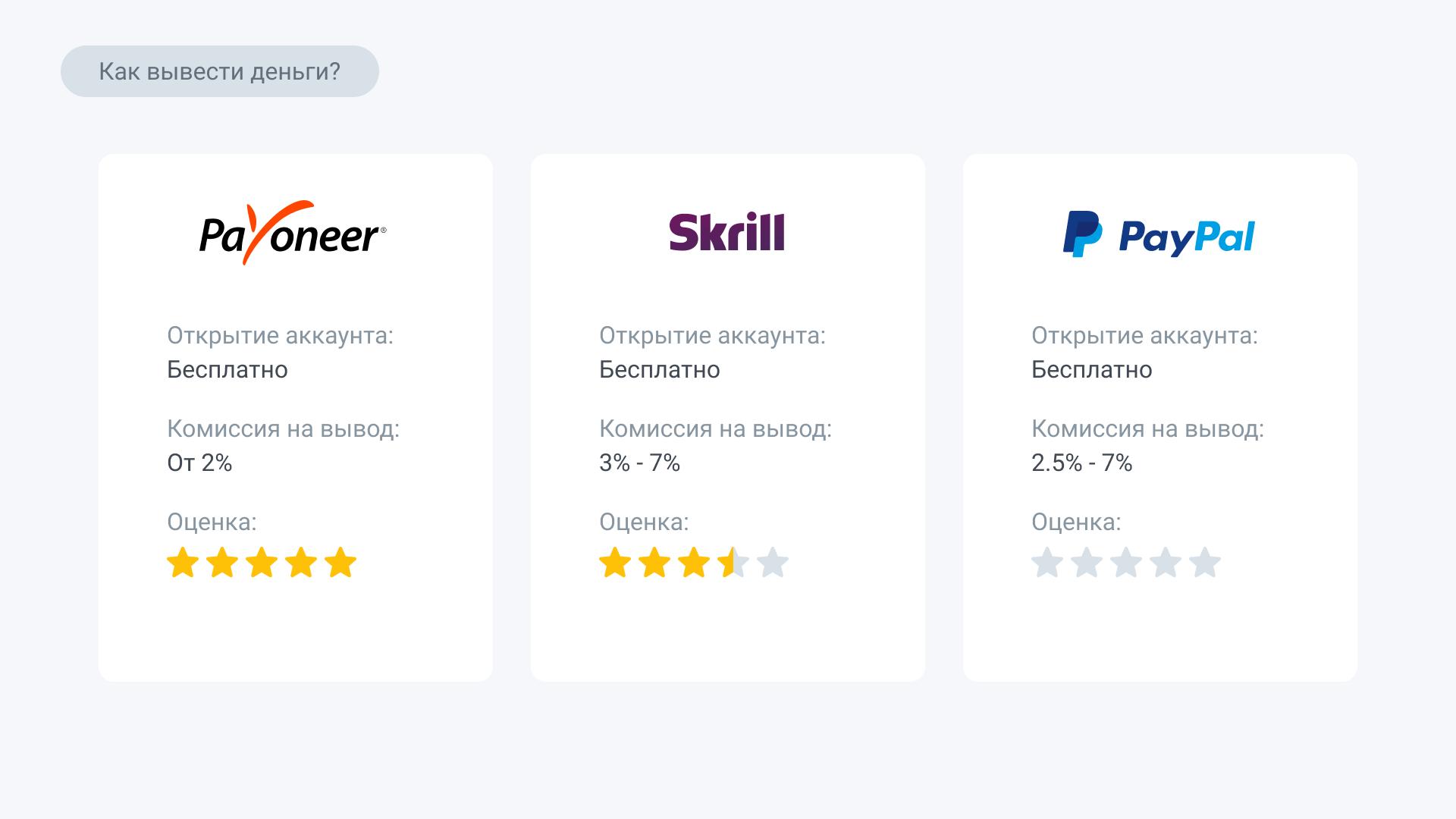 Сравнение платежных систем Payoneer, Skrill, PayPal
