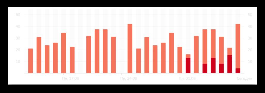Диаграмма результатов проверки для контроля аномалий | Sobakapav.ru