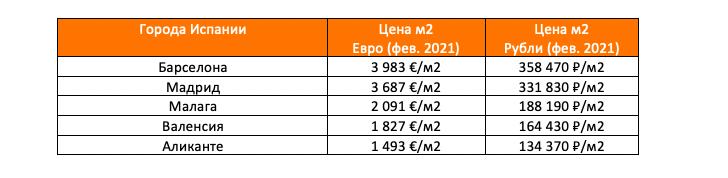 средняя стоимость покупки жилья в Испании, февраль 2021, по данным idealista