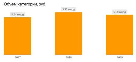 спрос на апельсиновый сок, РФ, 2017-2019, рубли