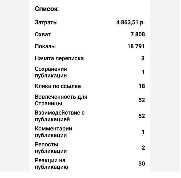 Отчет по рекламной компании в Instagram