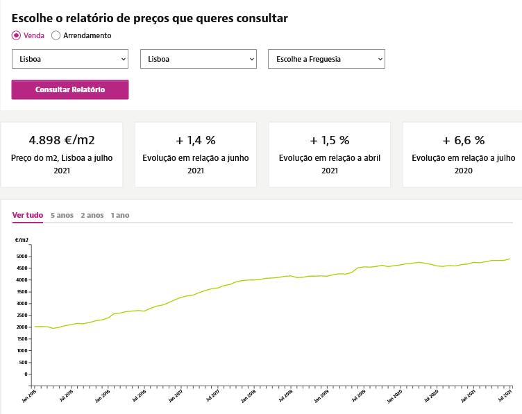 рост цен на недвижимость лиссабон